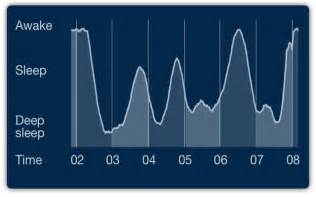 abnormal sleep patterns picture 9