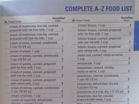 daily weight watchers points list picture 3