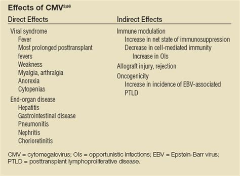 long term effects of antivirals picture 10