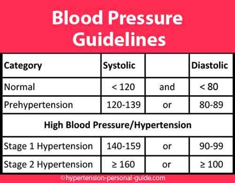 Blood pressure requirements picture 2
