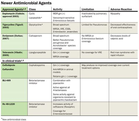 antimicrobial list picture 19