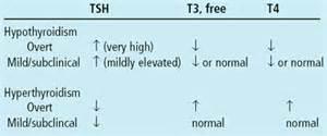 tsh thyroid high 25 picture 3