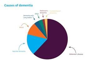 frontotemporal dementia blood flow picture 1