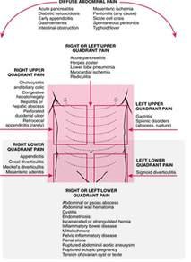 Symptom nausea upper abdominal pain low blood pressure picture 6