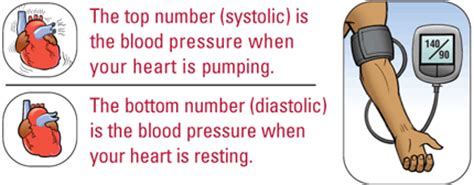 What is the change of blood pressure for picture 15