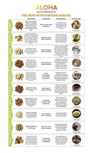 nut diet picture 6