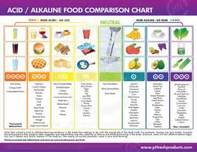 food and the acid-alkali balance of the body picture 1