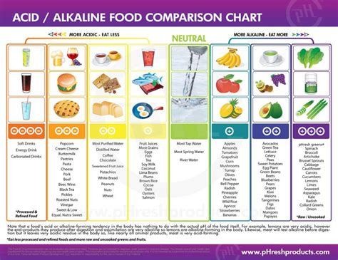 food and the acid-alkali balance of the body picture 5