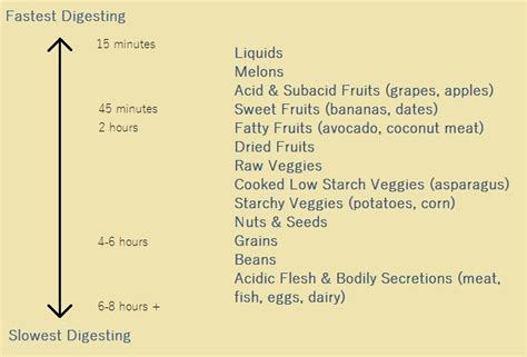 list of digestion time of foods picture 7