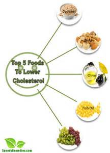 Cholesterol food ldl lower picture 9
