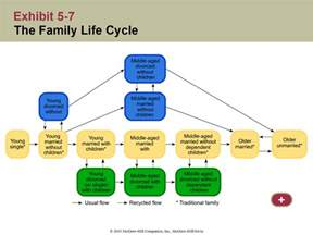 aging family life cycle pictures picture 2