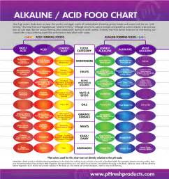 alkeline diet and fruit picture 7