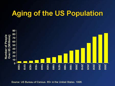 american aging population picture 7