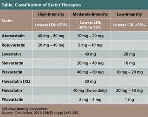 statin intensity chart picture 3