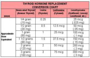 dosage of armour thyroid picture 2