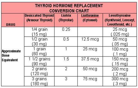 armour thyroid dosage weight picture 3