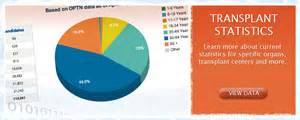 statistics on liver transplants picture 7
