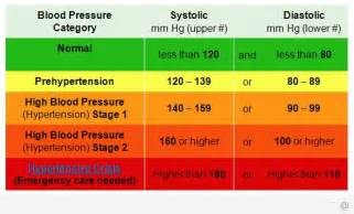 Stage 1 high blood pressure picture 6