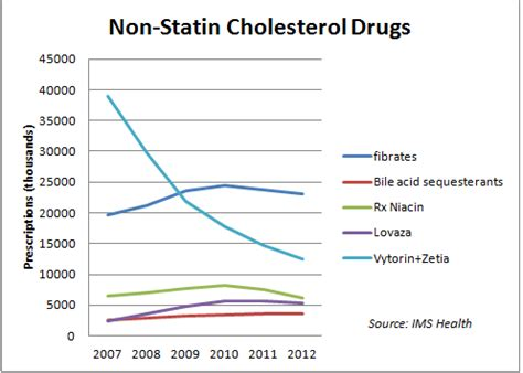 cholesterol lowering medications picture 11