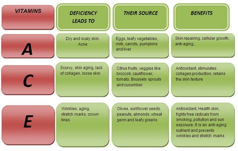 benefit bioflavonoid c for acne picture 9