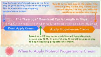 applying progesterone cream to penis picture 1