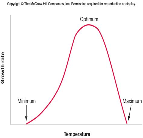 how does tempertature affect microbial growth picture 2