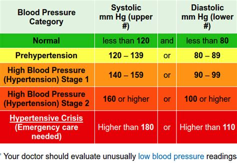 american heart ociation blood pressure picture 6