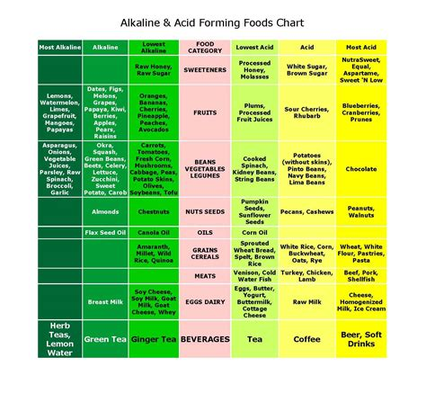 food and the acid-alkali balance of the body picture 2