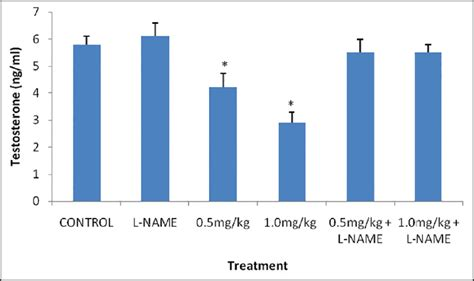 testosterone levels in male rats picture 2