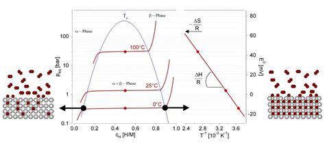 chromium hydride hydrogen absorption picture 13