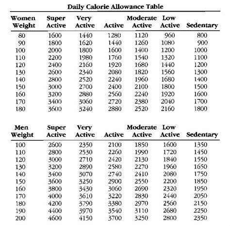 calorie intake and weight loss picture 7