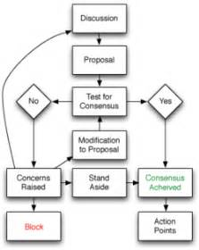 health care ethics decision making steps picture 7