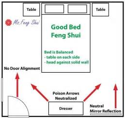 fung shui direction for where i sleep on picture 2