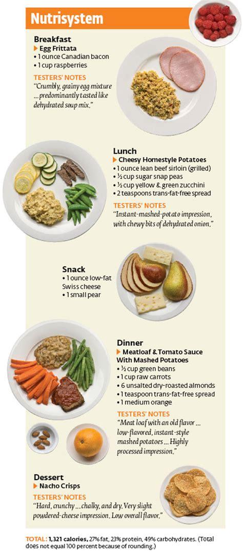 cancel nutrisystem diet plan picture 2