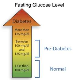 glucose number for diabetics picture 3