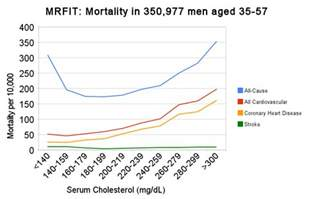 sudden increase in blood cholesterol picture 2