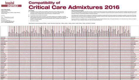 checking the compatibility of prescriptions picture 15