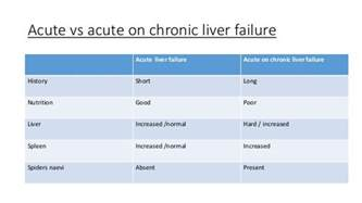 symptoms of acute liver failure picture 2