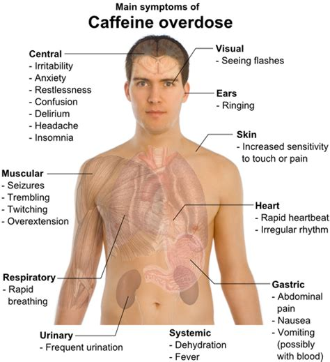 caffeine side effects picture 3