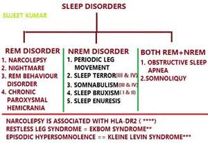 distinctive abnormalities in the stage 4 deep sleep picture 19