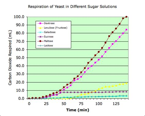 effects of yeast on sugar picture 1