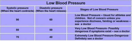 What is low blood pressure picture 5