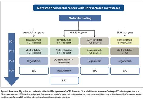 colon cancer radiation treatment picture 6