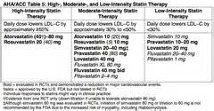 list of high intensity statin picture 7