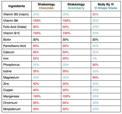 shakeology vs herbalife vs body vi picture 6