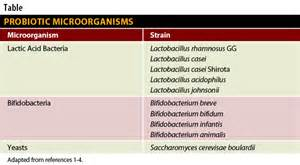 probiotic strains picture 6