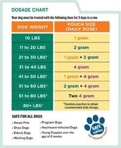 dosage schedule megapose plus picture 1