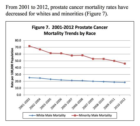 Survival rates prostate cancer picture 14