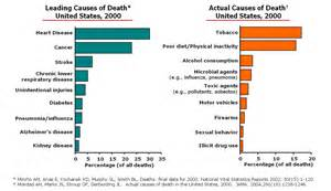 cdc report deaths due to diet and lifestyle picture 2