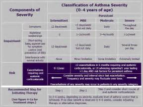 asthma tibb nabbawi google groups picture 5